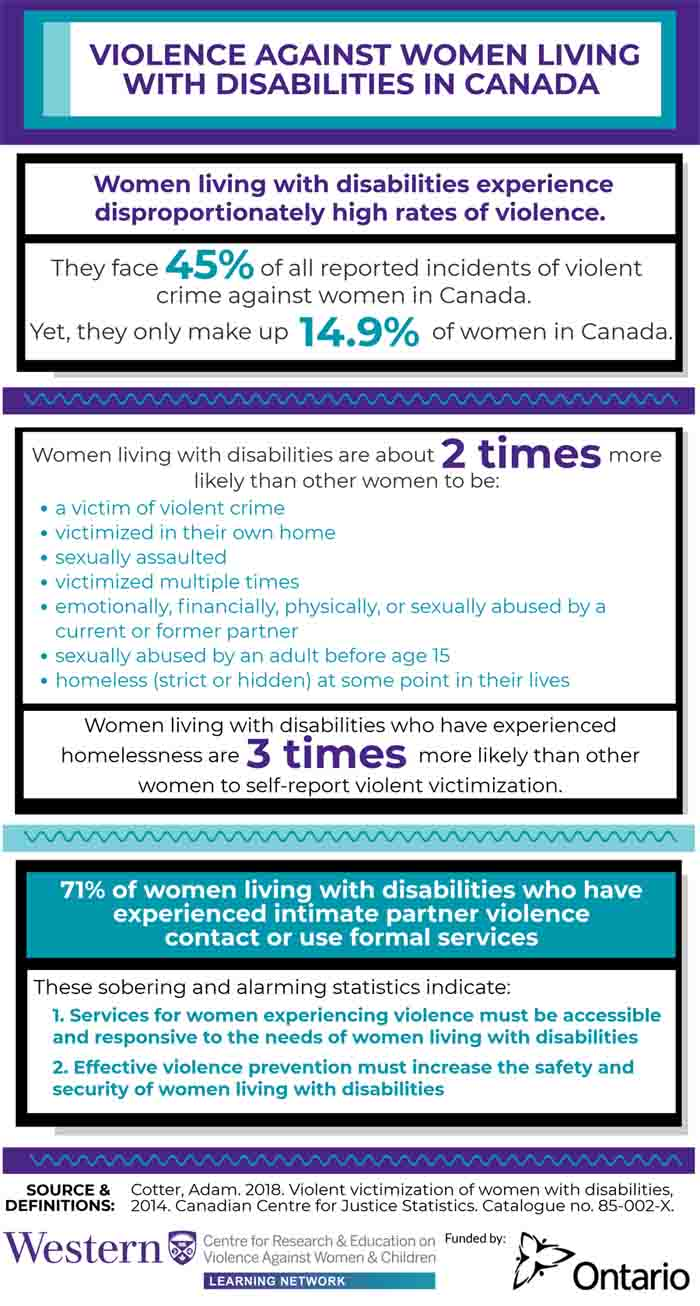 Violence Against Women Living with Disabilities in Canada Infographic